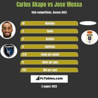 Carlos Akapo vs Jose Mossa h2h player stats