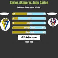 Carlos Akapo vs Juan Carlos h2h player stats