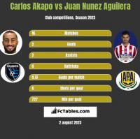 Carlos Akapo vs Juan Nunez Aguilera h2h player stats