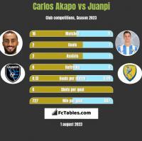 Carlos Akapo vs Juanpi h2h player stats