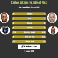 Carlos Akapo vs Mikel Rico h2h player stats