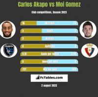 Carlos Akapo vs Moi Gomez h2h player stats