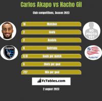 Carlos Akapo vs Nacho Gil h2h player stats