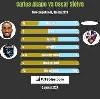 Carlos Akapo vs Oscar Sielva h2h player stats