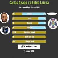 Carlos Akapo vs Pablo Larrea h2h player stats