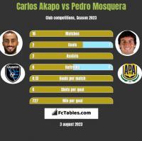 Carlos Akapo vs Pedro Mosquera h2h player stats