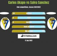 Carlos Akapo vs Salva Sanchez h2h player stats
