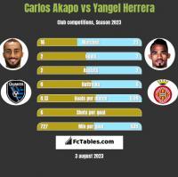 Carlos Akapo vs Yangel Herrera h2h player stats