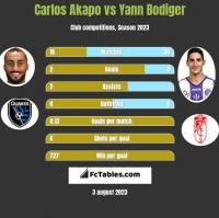 Carlos Akapo vs Yann Bodiger h2h player stats