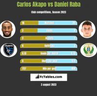 Carlos Akapo vs Daniel Raba h2h player stats
