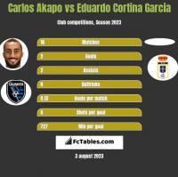 Carlos Akapo vs Eduardo Cortina Garcia h2h player stats