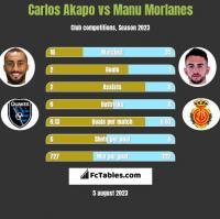 Carlos Akapo vs Manu Morlanes h2h player stats