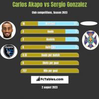 Carlos Akapo vs Sergio Gonzalez h2h player stats