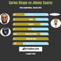 Carlos Akapo vs Jimmy Suarez h2h player stats