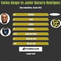 Carlos Akapo vs Javier Navarro Rodriguez h2h player stats