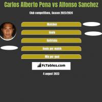 Carlos Alberto Pena vs Alfonso Sanchez h2h player stats