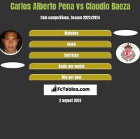Carlos Alberto Pena vs Claudio Baeza h2h player stats