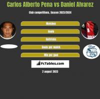 Carlos Alberto Pena vs Daniel Alvarez h2h player stats
