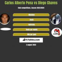 Carlos Alberto Pena vs Diego Chaves h2h player stats