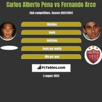 Carlos Alberto Pena vs Fernando Arce h2h player stats