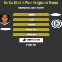 Carlos Alberto Pena vs Ignacio Rivero h2h player stats