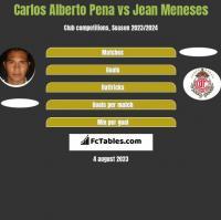 Carlos Alberto Pena vs Jean Meneses h2h player stats