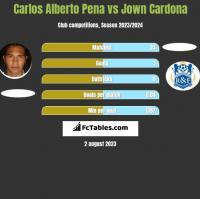 Carlos Alberto Pena vs Jown Cardona h2h player stats
