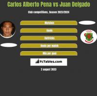 Carlos Alberto Pena vs Juan Delgado h2h player stats
