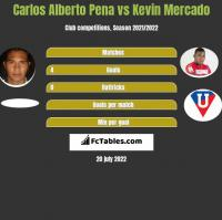 Carlos Alberto Pena vs Kevin Mercado h2h player stats
