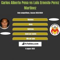 Carlos Alberto Pena vs Luis Ernesto Perez Martinez h2h player stats