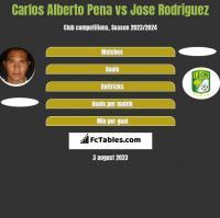 Carlos Alberto Pena vs Jose Rodriguez h2h player stats