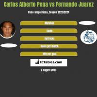 Carlos Alberto Pena vs Fernando Juarez h2h player stats