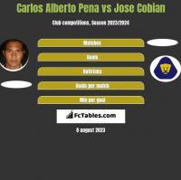 Carlos Alberto Pena vs Jose Cobian h2h player stats