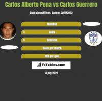 Carlos Alberto Pena vs Carlos Guerrero h2h player stats