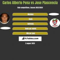 Carlos Alberto Pena vs Jose Plascencia h2h player stats