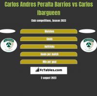 Carlos Andres Peralta Barrios vs Carlos Ibargueen h2h player stats