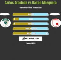 Carlos Arboleda vs Dairon Mosquera h2h player stats