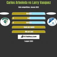 Carlos Arboleda vs Larry Vasquez h2h player stats