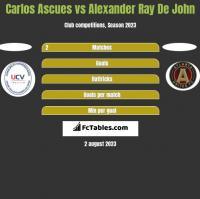 Carlos Ascues vs Alexander Ray De John h2h player stats