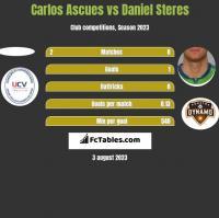 Carlos Ascues vs Daniel Steres h2h player stats