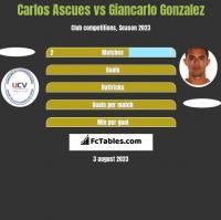 Carlos Ascues vs Giancarlo Gonzalez h2h player stats