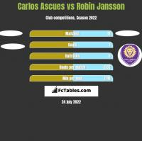 Carlos Ascues vs Robin Jansson h2h player stats