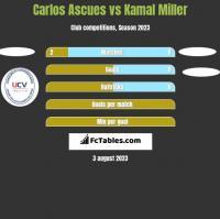 Carlos Ascues vs Kamal Miller h2h player stats