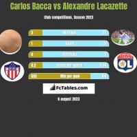 Carlos Bacca vs Alexandre Lacazette h2h player stats