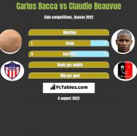Carlos Bacca vs Claudio Beauvue h2h player stats