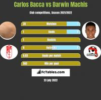 Carlos Bacca vs Darwin Machis h2h player stats