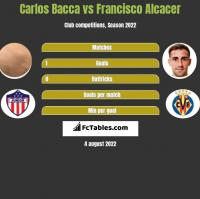 Carlos Bacca vs Francisco Alcacer h2h player stats