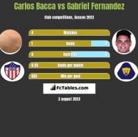 Carlos Bacca vs Gabriel Fernandez h2h player stats