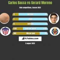 Carlos Bacca vs Gerard Moreno h2h player stats