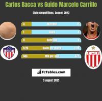 Carlos Bacca vs Guido Marcelo Carrillo h2h player stats
